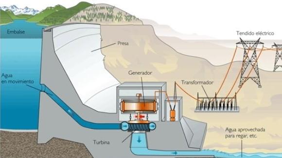 que es una represa de agua